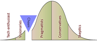 The product-adoption curve, with the chasm