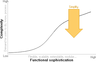 functional-sophistication-not-complexity