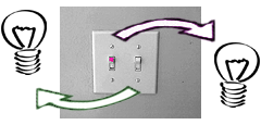 Poorly mapped light switches.