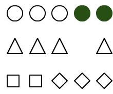 You see two groups of circles, two groups of triangles, and two groups of squares.