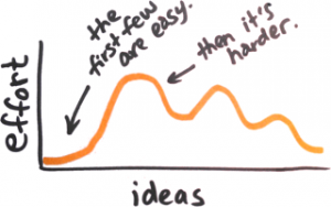 Idea-generation effort